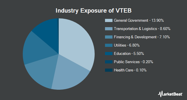 Industry Exposure of Vanguard Tax-Exempt Bond ETF (NYSEARCA:VTEB)