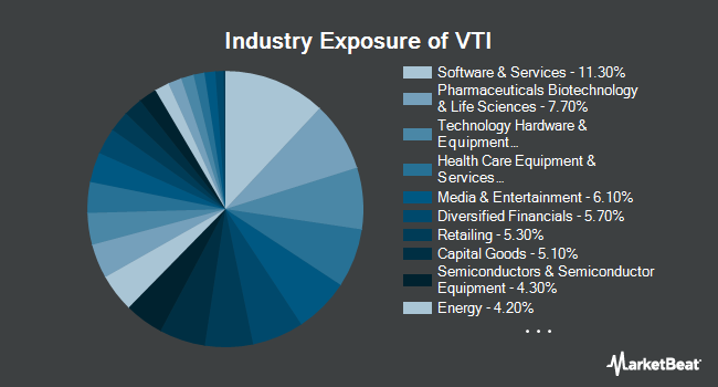 Industry Exposure of Vanguard Total Stock Market ETF (NYSEARCA:VTI)