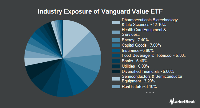 Industry Exposure of Vanguard Value ETF (NYSEARCA:VTV)