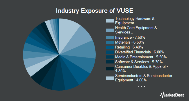 Industry Exposure of Vident Core U.S. Equity Fund (NYSEARCA:VUSE)