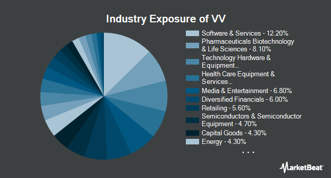 Industry Exposure of Vanguard Large Cap Index Fund (NYSEARCA:VV)