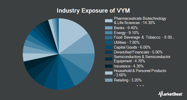 Industry Exposure of Vanguard High Dividend Yield ETF (NYSEARCA:VYM)