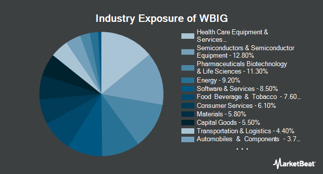 Industry Exposure of WBI BullBear Yield 1000 ETF (NYSEARCA:WBIG)