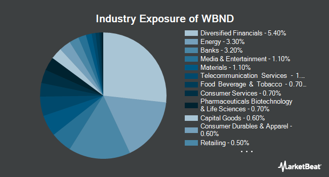 Industry Exposure of Western Asset Total Return ETF (NYSEARCA:WBND)