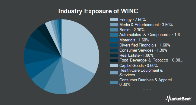 Industry Exposure of Western Asset Short Duration Income ETF (NYSEARCA:WINC)