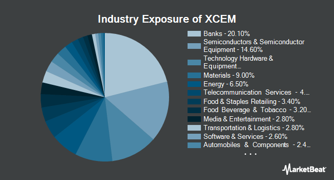 Industry Exposure of Columbia EM Core ex-China ETF (NYSEARCA:XCEM)