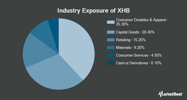 Industry Exposure of SPDR S&P Homebuilders ETF (NYSEARCA:XHB)