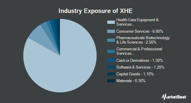 Industry Exposure of SPDR S&P Health Care Equipment ETF (NYSEARCA:XHE)