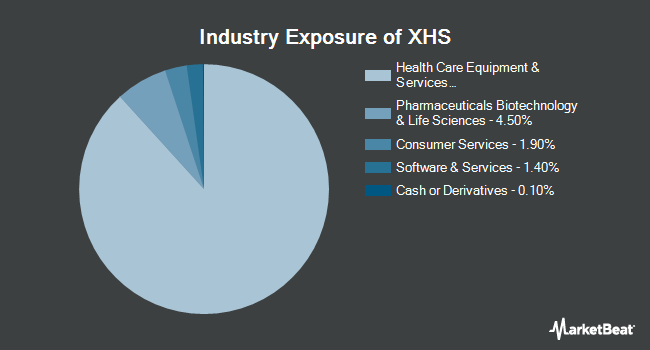 Industry Exposure of SPDR S&P Health Care Services ETF (NYSEARCA:XHS)