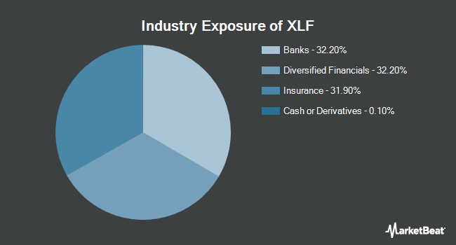 Industry Exposure of Financial Select Sector SPDR Fund (NYSEARCA:XLF)