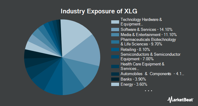 Industry Exposure of Invesco S&P 500 Top 50 ETF (NYSEARCA:XLG)