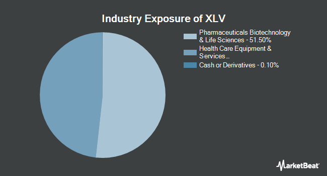 Industry Exposure of Health Care Select Sector SPDR Fund (NYSEARCA:XLV)