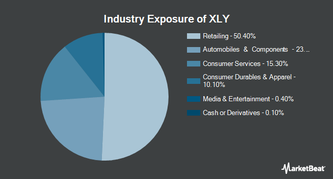 Industry Exposure of Consumer Discretionary Select Sector SPDR Fund (NYSEARCA:XLY)