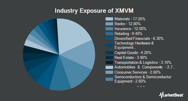 Industry Exposure of Invesco S&P MidCap Value with Momentum ETF (NYSEARCA:XMVM)