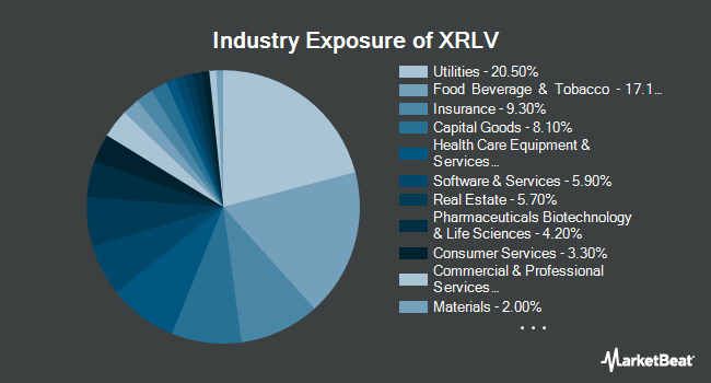 Industry Exposure of Invesco S&P 500 ex-Rate Sensitive Low Volatility ETF (NYSEARCA:XRLV)