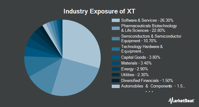 Industry Exposure of iShares Exponential Technologies ETF (NYSEARCA:XT)