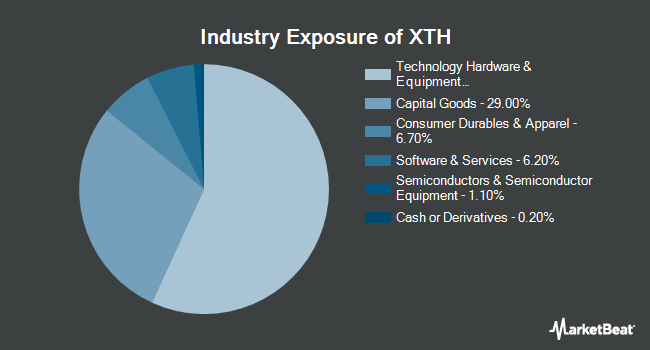 Industry Exposure of SPDR S&P Technology Hardware ETF (NYSEARCA:XTH)