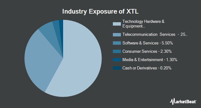 Industry Exposure of SPDR S&P Telecom ETF (NYSEARCA:XTL)