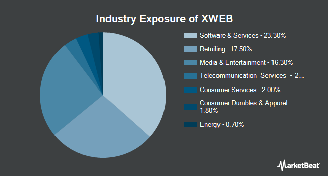 Industry Exposure of SPDR S&P Internet ETF (NYSEARCA:XWEB)