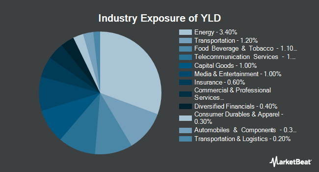 Industry Exposure of Principal Edge Active Income ETF (NYSEARCA:YLD)