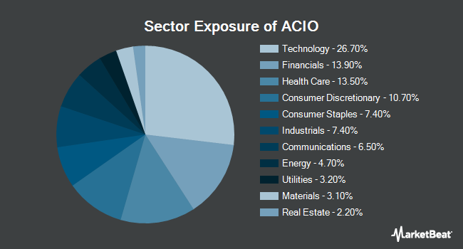Sector Exposure of Aptus Collared Income Opportunity ETF (BATS:ACIO)