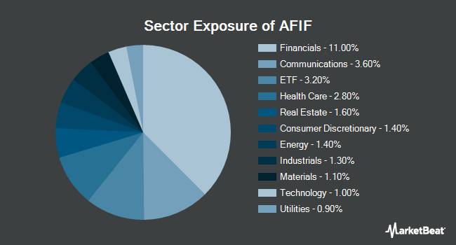 Sector Exposure of Anfield Universal Fixed Income ETF (BATS:AFIF)
