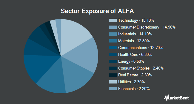 Sector Exposure of AlphaClone Alternative Alpha ETF (BATS:ALFA)
