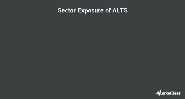 Sector Exposure of ProShares Morningstar Alternatives Solution ETF (BATS:ALTS)