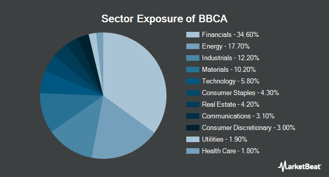 Sector Exposure of JPMorgan BetaBuilders Canada ETF (BATS:BBCA)