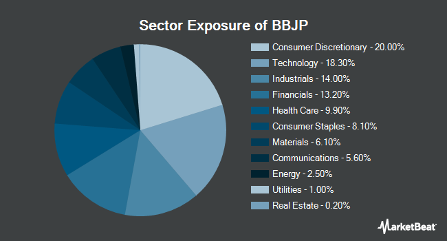 Sector Exposure of JPMorgan BetaBuilders Japan ETF (BATS:BBJP)