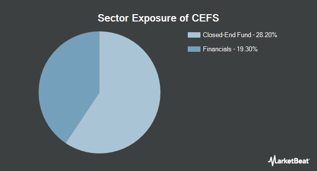Sector Exposure of Saba Closed-End Funds ETF (BATS:CEFS)