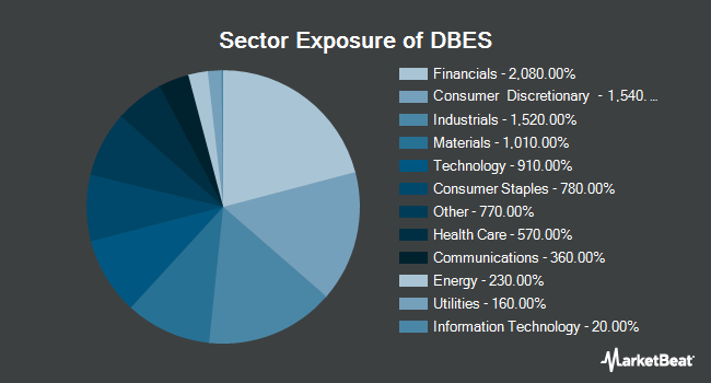 Sector Exposure of Deutsche X-trackers MSCI EAFE Small Cap Hedged Equity ETF (BATS:DBES)