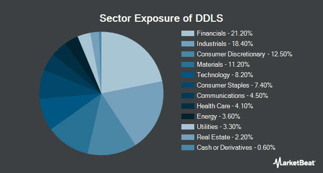 Sector Exposure of WisdomTree Dynamic Currency Hedged International SmallCap Equity Fund (BATS:DDLS)
