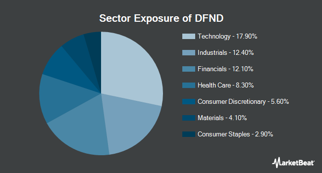 Sector Exposure of Reality Shares DIVCON Dividend Defender ETF (BATS:DFND)