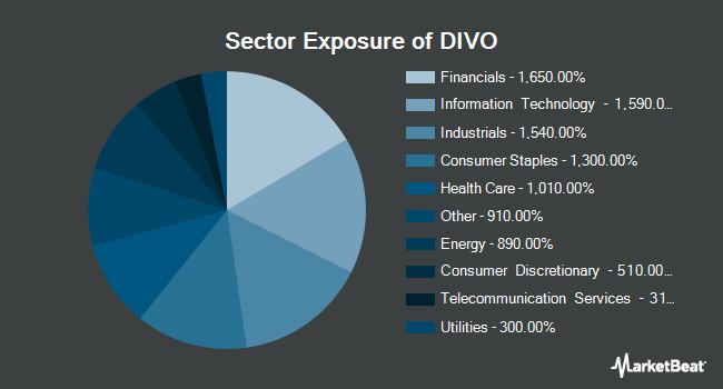Sector Exposure of Amplify YieldShares CWP Dividend & Option Income ETF (BATS:DIVO)