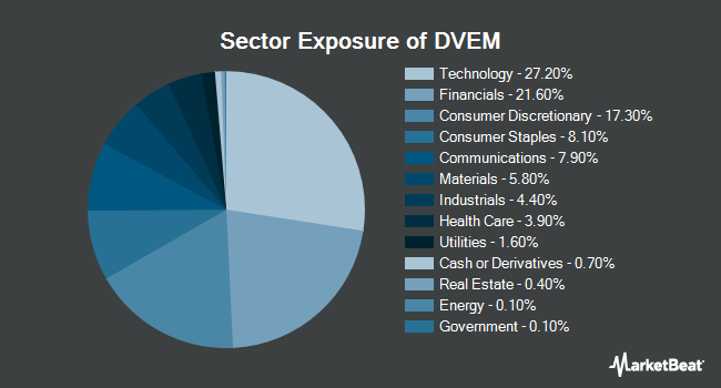 Sector Exposure of WisdomTree Emerging Markets Dividend Fund (BATS:DVEM)