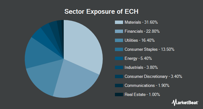 Sector Exposure of iShares MSCI Chile ETF (BATS:ECH)