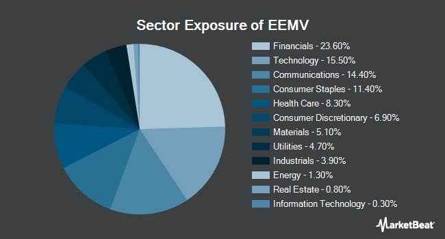 Sector Exposure of ISHARES Inc/EDGE MSCI Min VOLAT (BATS:EEMV)