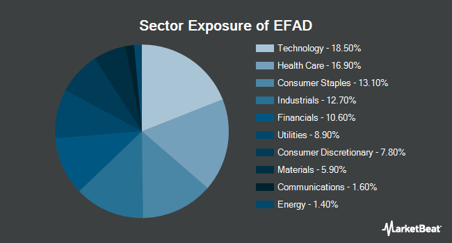 Sector Exposure of ProShares MSCI EAFE Dividend Growers ETF (BATS:EFAD)