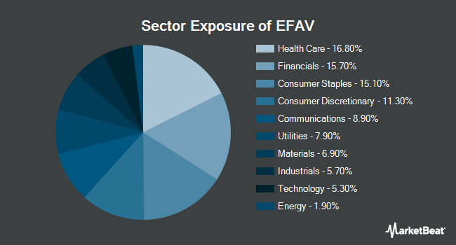 Sector Exposure of iShares Edge MSCI Min Vol EAFE ETF (BATS:EFAV)