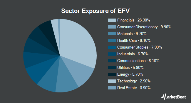 Sector Exposure of iShares MSCI EAFE Value ETF (BATS:EFV)