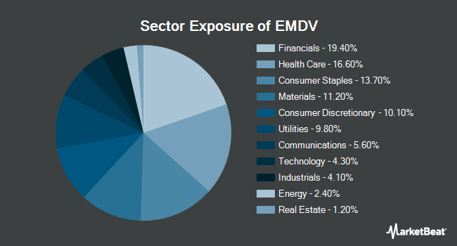Sector Exposure of ProShares MSCI Emerging Markets Dividend Growers ETF (BATS:EMDV)