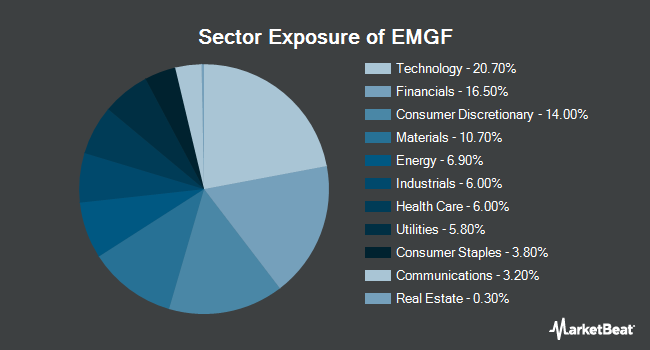 Sector Exposure of iShares Edge MSCI Multifactor Emerging Markets ETF (BATS:EMGF)