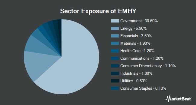 Sector Exposure of iShares Emerging Markets High Yield Bond ETF (BATS:EMHY)