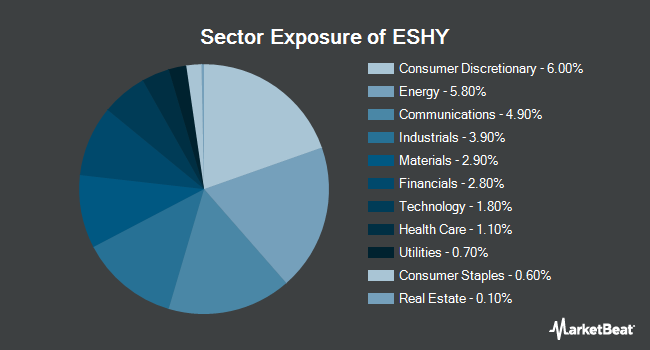 Sector Exposure of Xtrackers Bloomberg Barclays US Investment Grade Corporate ESG ETF (BATS:ESHY)