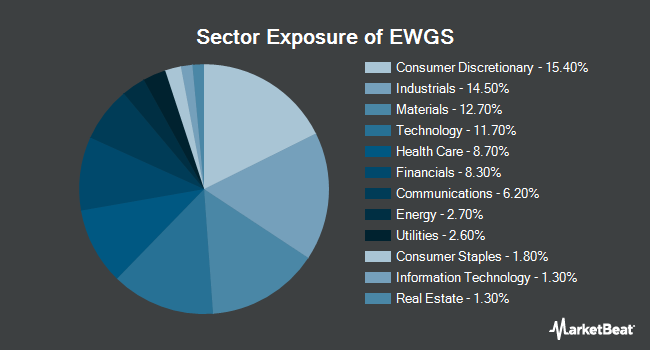 Sector Exposure of iShares MSCI Germany Small-Cap ETF (BATS:EWGS)