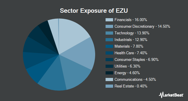 Sector Exposure of iShares MSCI Eurozone ETF (BATS:EZU)