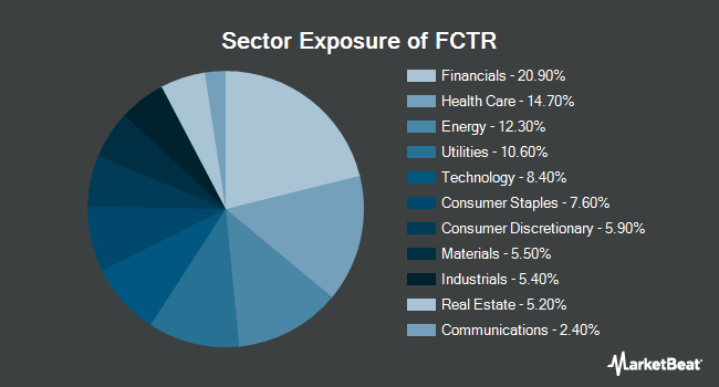 Sector Exposure of First Trust Lunt U.S. Factor Rotation ETF (BATS:FCTR)