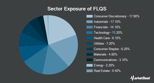 Sector Exposure of Franklin LibertyQ U.S. Small Cap Equity ETF (BATS:FLQS)