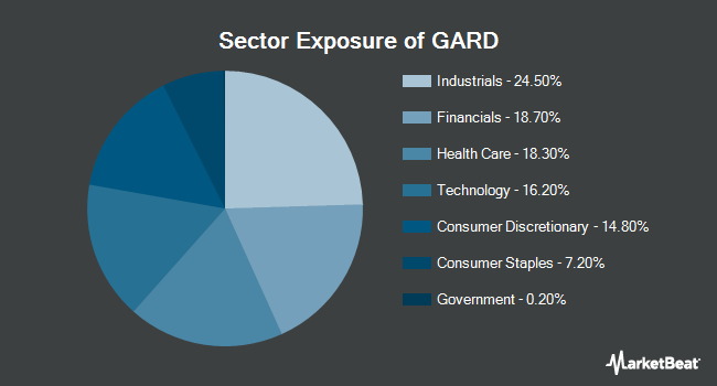 Sector Exposure of Reality Shares DIVCON Dividend Guard ETF (BATS:GARD)